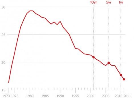 IVG baisse Etats-Unis