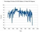 Le schéma: Les Etats-Unis connaissent l'année la plus froide jamais enregistrée