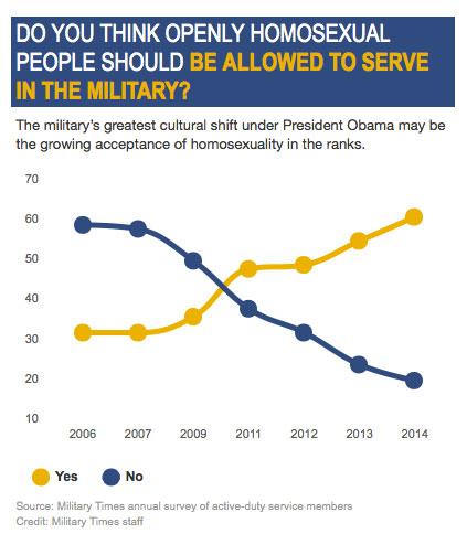 changement culturel armee Obama soldats femmes