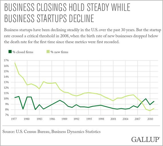 entreprises ouvertures fermetures Etats-Unis 2