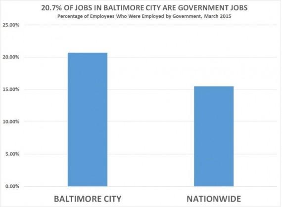 15,5 emplois américains gouvernement 20,7 Baltimore