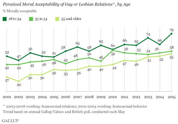 sondage-Gallup-moralite-americains-tolerant-2