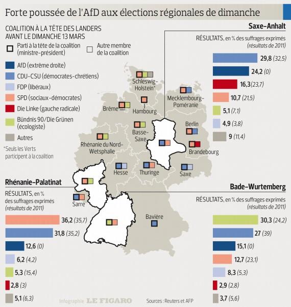 Elections Allemagne AFD Système Migrants Poussée