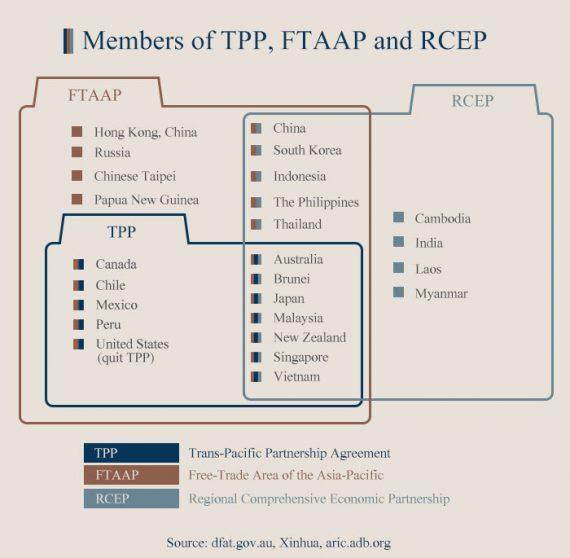 TPP Chine réunion coopération transpacifique