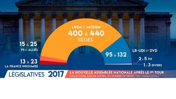 Elections Législatives 2017 Macron Santo Subito Démission Immédiate