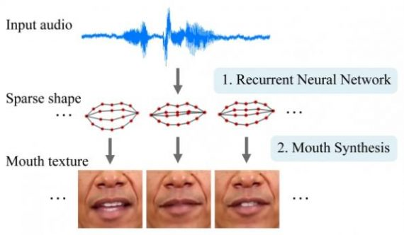 Intelligence artificielle AI transformer sujet audio vidéo