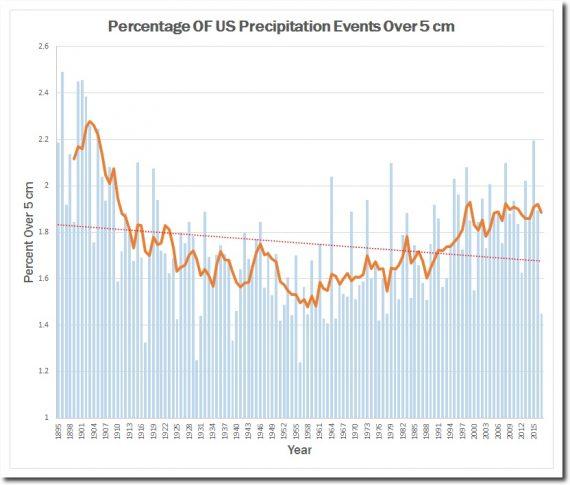 Réchauffement climatique graphique NOOA deux images disent long