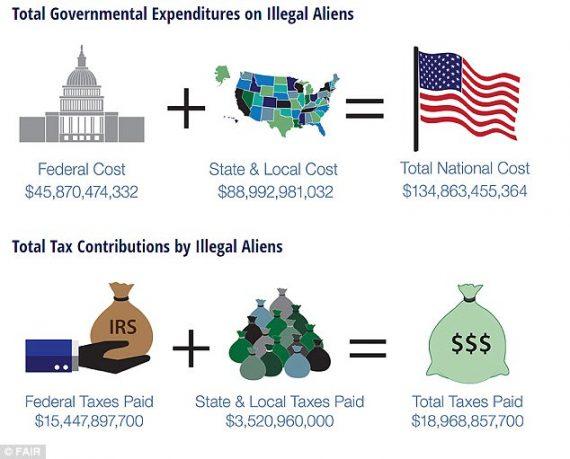 coût immigration Etats Unis lourd FAIR