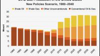 Les Etats-Unis en passe de dominer le marché mondial de l'énergie grâce au gaz et au pétrole de schiste
