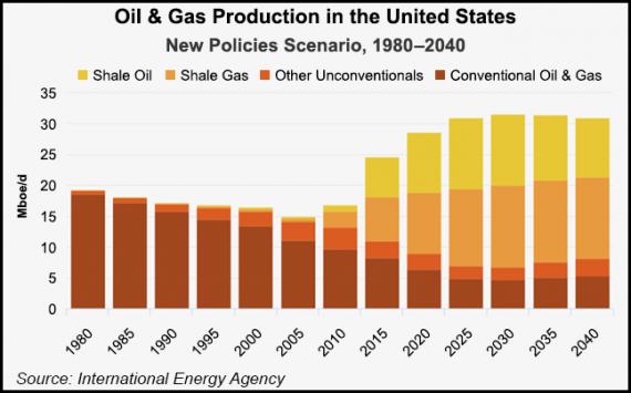 Etats Unis énergie schiste gaz pétrole