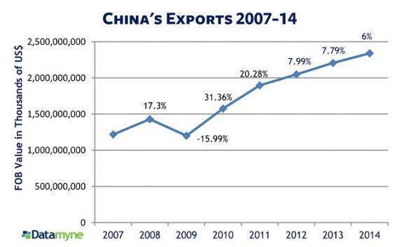 graphique évolution échanges commerciaux Chine Etats Unis 2007 2016