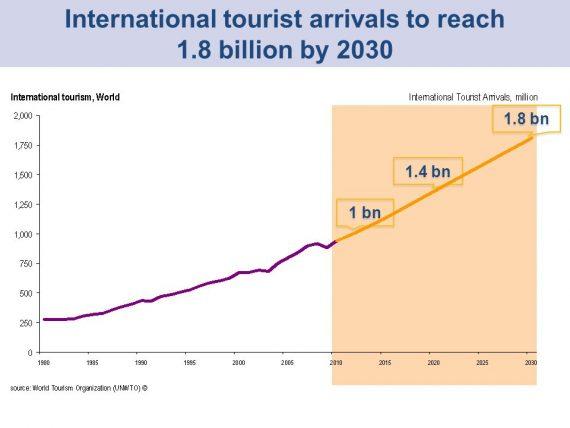 2030 milliard touristes ONU
