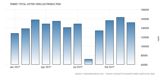 production automobiles Turquie niveaux records