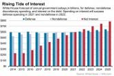 Les intérêts de la dette américaine multipliés par 4 en 10 ans