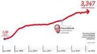 Nouvelle hausse du chômage en février…