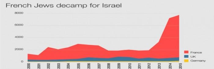 Le schéma – Exode massif: des Juifs quittent la France pour Israël …