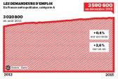 François! Le chômage encore à la hausse!