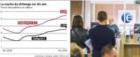 De nouveau, le chômage repart à la hausse