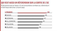Les Français veulent un referendum sur une sortie de la France de l'Union européenne