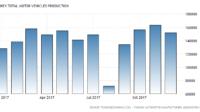 La production d'automobiles en Turquie atteint des niveaux records