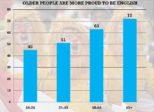 Les jeunes ne sont plus fiers d'être anglais, révèle un gros sondage en Angleterre