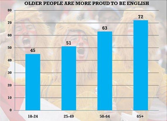 jeunes fiers anglais sondage Angleterre