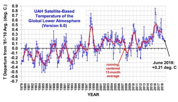 L'été aura été chaud mais les températures moyennes de long terme réfutent le climato-alarmisme officiel