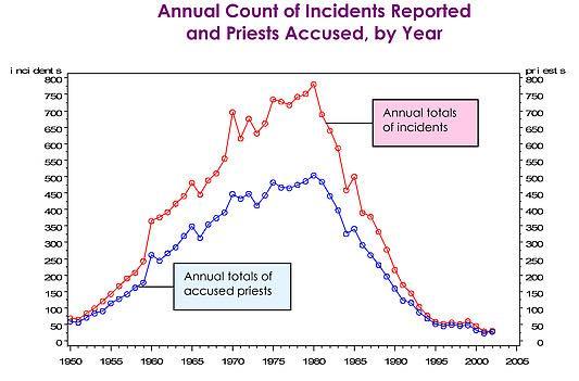 Abus sexuels clergé catholique pic 1960 1985