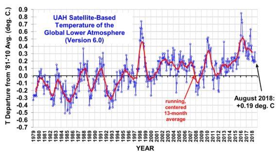 températures mondiales retrouvent niveaux 2002